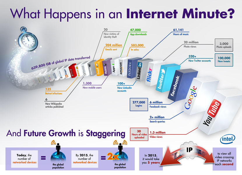 What happens in an internet minute? post image